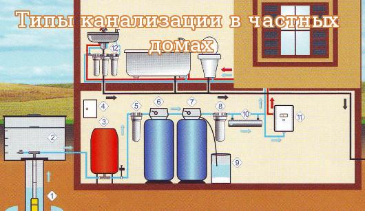 Типы канализации в частных домах